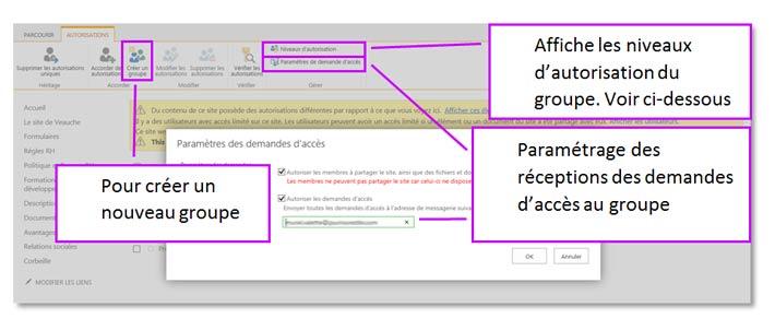 Autorisations et groupes utilisateurs SharePoint Online