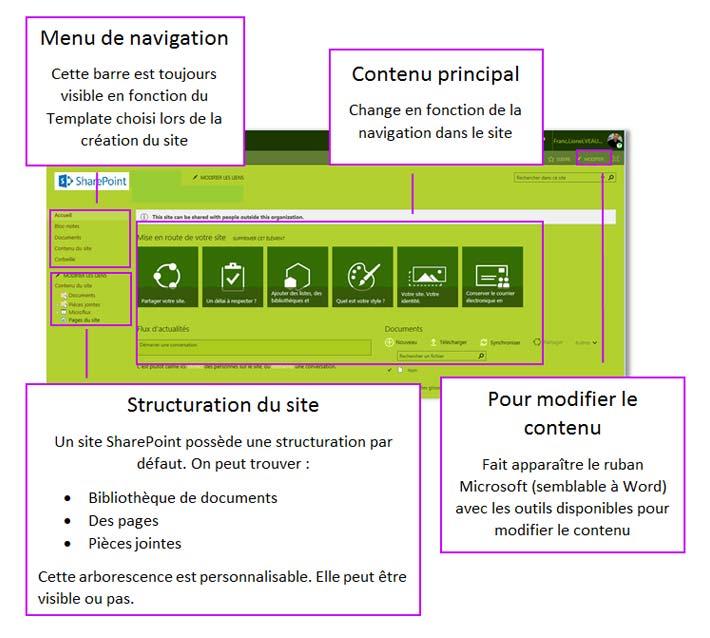Accueil SharePoint Online