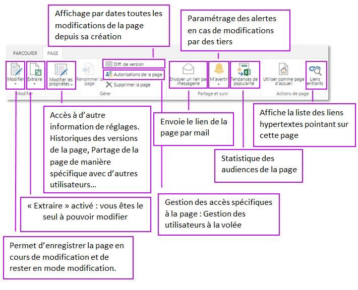 Gestion méta page SharePoint Online